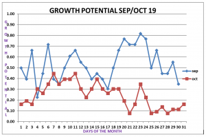 Figure 3. GP graph contrasting strong growth in September with October