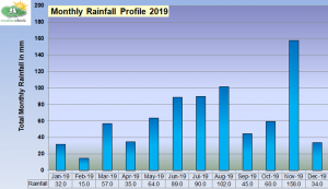 Figure 2. Monthly rainfall 2019