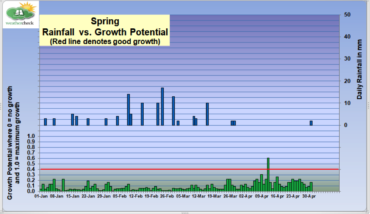COVID 19 GROWING CONDITIONS – MONDAY 11TH MAY